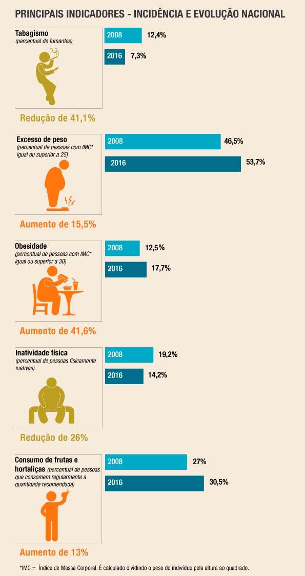 vigitel 1 - Obesidade é crescente entre beneficiários de planos de saúde
