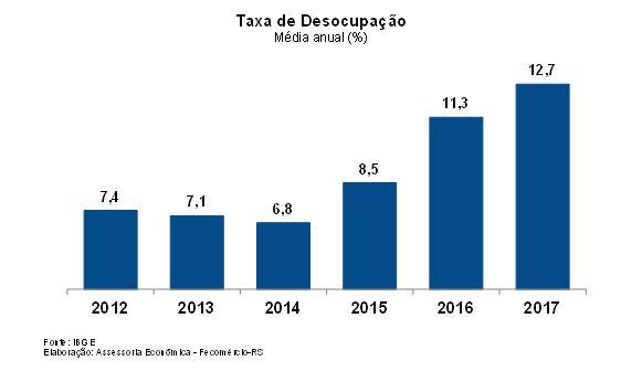 Cai taxa de desemprego no Brasil 1 - Cai levemente a taxa de desemprego no Brasil, mas continua alta