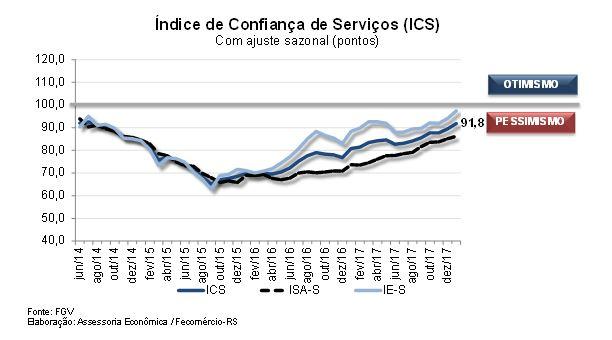 Capturar 1 - Cresce confiança dos empresários do ramo de serviços