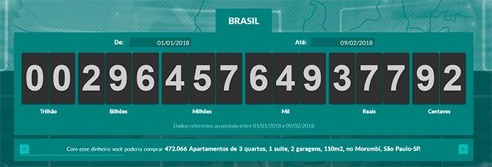 impostometro - Impostômetro deve alcançar a marca de R$ 300 bilhões neste sábado