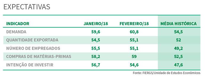 sondagem - Indústria gaúcha inicia o ano com perspectiva de expansão