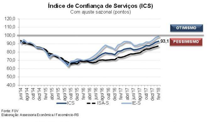 Gráfico confiança nos serviços 700x388 - Índice de Confiança dos Serviços segue em recuperação