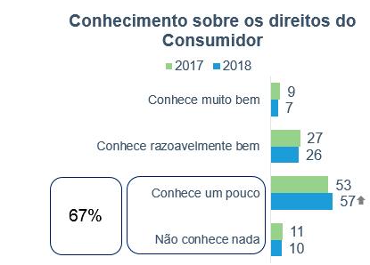 PesquisaDiadoConsumidor 01 - 67% dos consumidores afirmam conhecer pouco os seus direitos