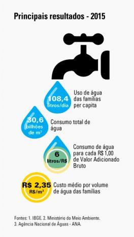 info agua 264x468 - Economia brasileira consome 6 litros de água para cada R$ 1 produzido