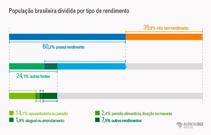Dez por cento da população concentra 43,3% dos rendimentos do país