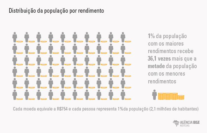 fontes de renda 2 02jsbcisd - 10% da população concentra quase metade da renda do país