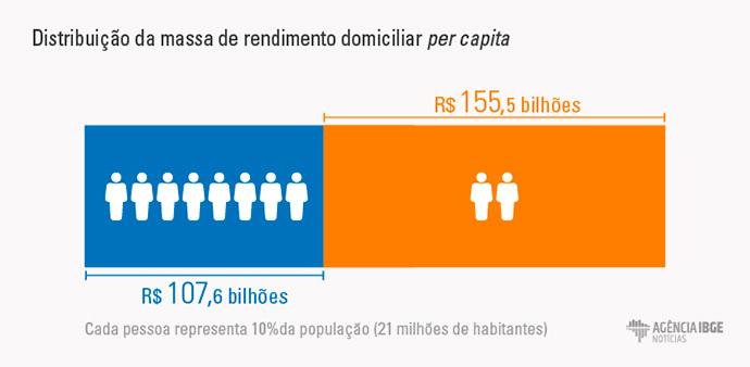 fontes de renda 2 03dsvsdsdf - 10% da população concentra quase metade da renda do país