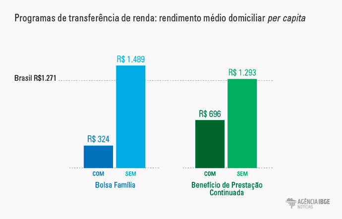 fontes de renda 2 04nscusd - 10% da população concentra quase metade da renda do país
