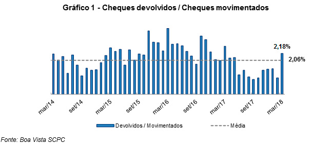 indicador cheques abril 18 2 - Percentual de cheques devolvidos sobe para 2,18% em março