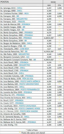 postos poa 224x468 - Procon Porto Alegre divulga pesquisa de preços de combustíveis