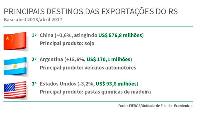 exportacoes - RS: exportações da indústria aumentam 12,5%