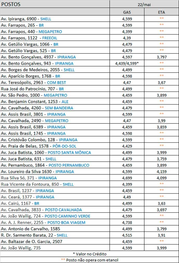 maio posto 22 05 - Procon Porto Alegre divulga nova pesquisa de preços de combustíveis