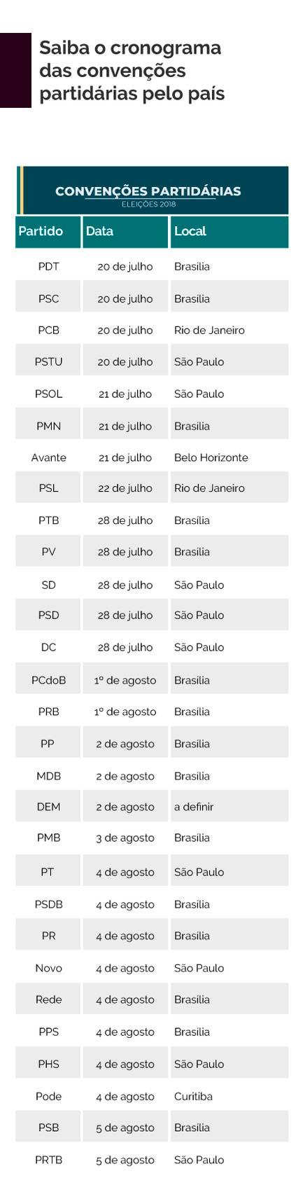 convencoes partidarias - PTB apoia candidatura de Alckmin ao Planalto