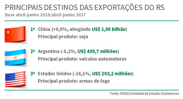 exportacoes - Exportações gaúchas têm forte queda no segundo trimestre