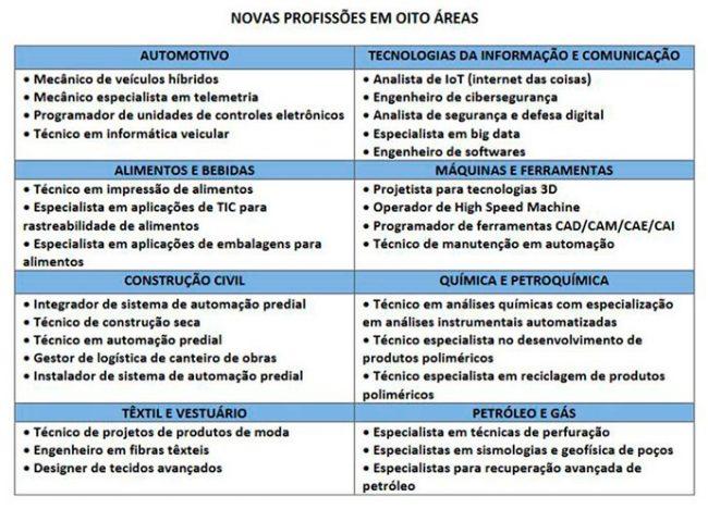 tabela 30 profissoes da industria 4.0 650x468 - Profissões que estão surgindo com a indústria 4.0