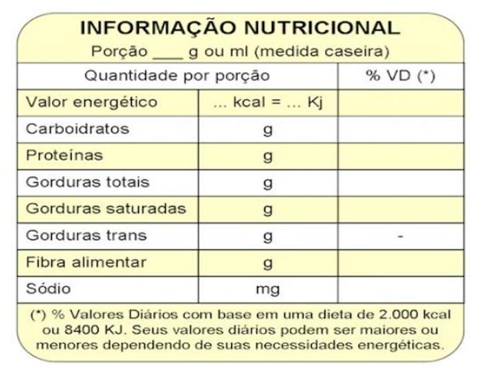 rotulo - 48% dos brasileiros não tem o hábito de ler os rótulos dos alimentos