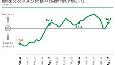 icei rs 390x220 - Confiança do empresário gaúcho cresce, mas ainda não repõe perdas recentes