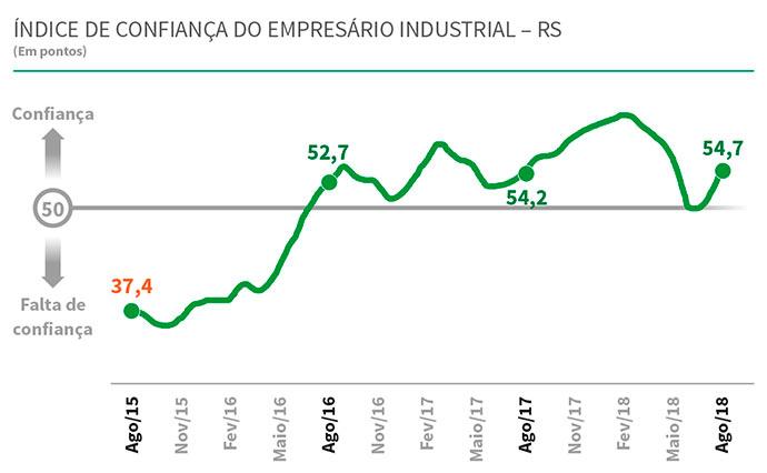 icei rs - Confiança do empresário gaúcho cresce, mas ainda não repõe perdas recentes