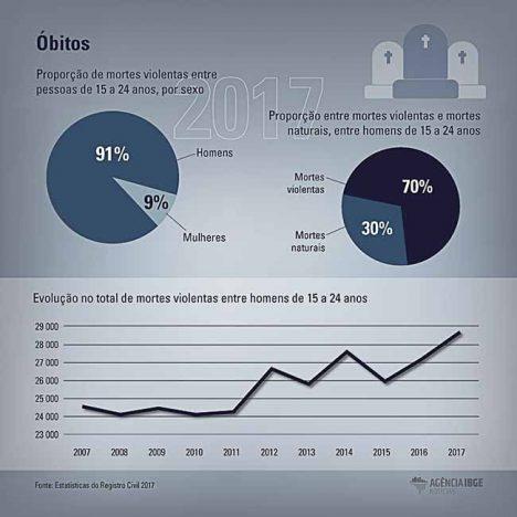bitos165468 468x468 - Mortes violentas atingem até 11 vezes mais homens jovens
