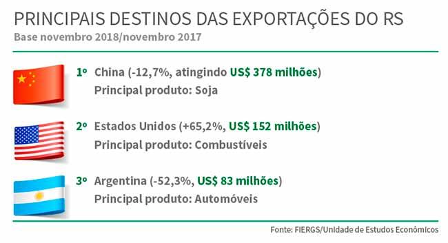 2018 12 10   exportacoes - Exportações recuam no Rio Grande do Sul
