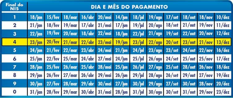 calendario bf - Datas de saque do Bolsa Família 2019