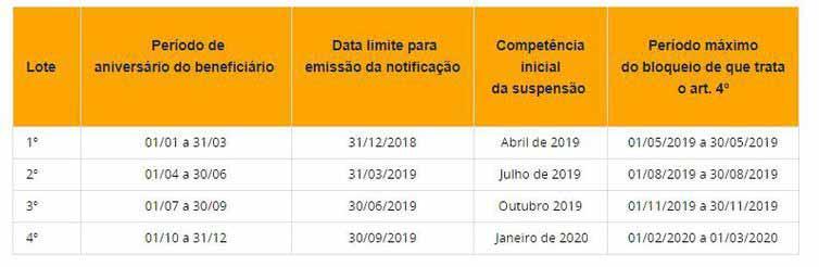 calendario bpc - Registro para benefício continuado no CadÚnico vai até dia 31