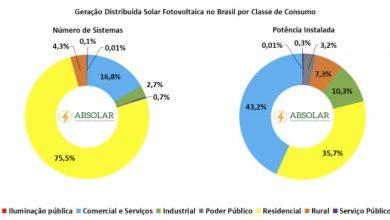 energia solar fotovoltaica 2 390x220 - Energia solar fotovoltaica atinge marca histórica de 500 MW em geração