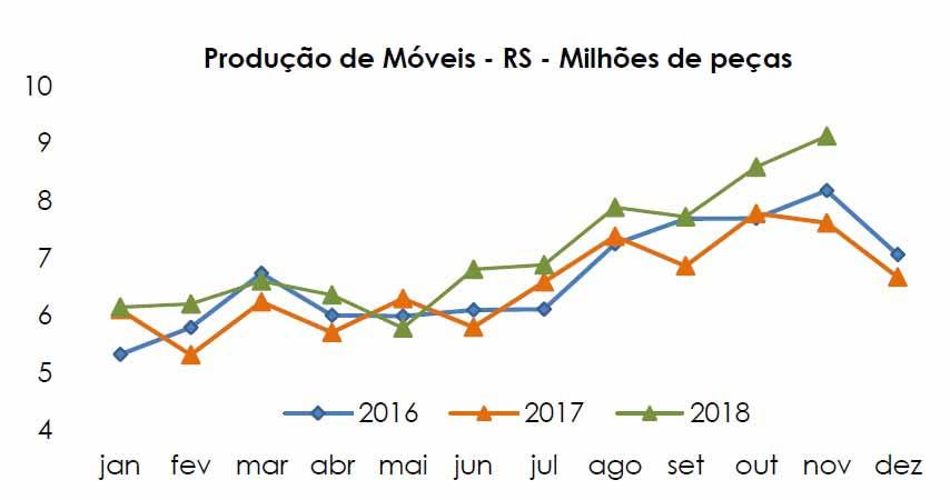 produção de móveis RS - Produção de móveis do RS cresceu 6,3% em novembro