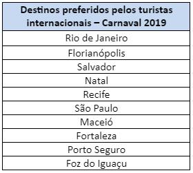 destinos favoritos dos estrangeiros para o Carnaval brasileiro 1 - Estudo mostra os destinos favoritos dos estrangeiros para o Carnaval brasileiro de 2019