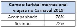 destinos favoritos dos estrangeiros para o Carnaval brasileiro 2 - Estudo mostra os destinos favoritos dos estrangeiros para o Carnaval brasileiro de 2019