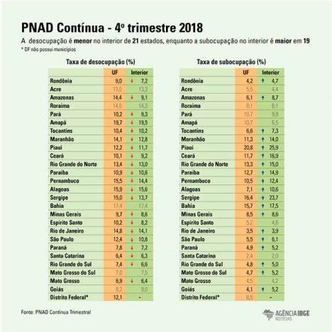 info pnad interior fim 468x468 - Desemprego é menor no interior dos estados brasileiros