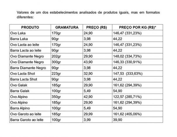Formatos diferentes page 0001 606x468 - Procon Novo Hamburgo realiza pesquisa de preços para a Páscoa