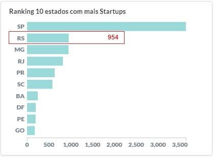 distribuição de startups pelo Brasil - RIO GRANDE DO SUL ULTRAPASSA RIO DE JANEIRO NO RANKING DE STARTUPS