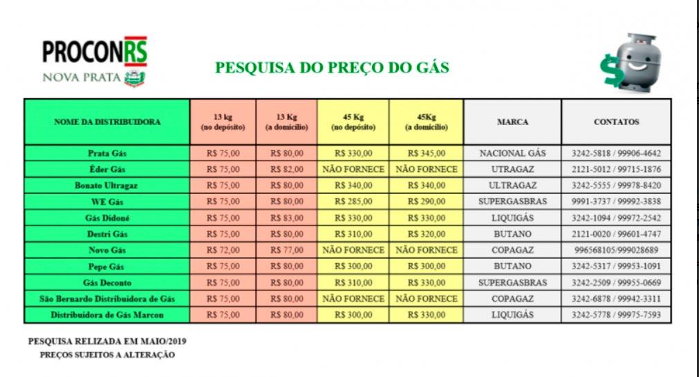 gasnova8 - Procon de Nova Prata divulga pesquisa de preço do gás de cozinha
