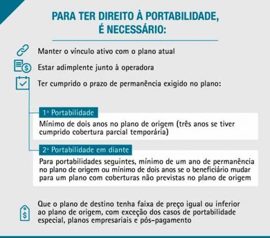 INFO PORT 1 530x468 - Planos de saúde: novas regras de portabilidade entram em vigor