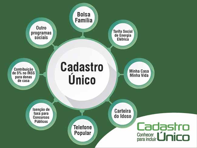 CadUnico - Inscrições para o Cadastro Único em Esteio