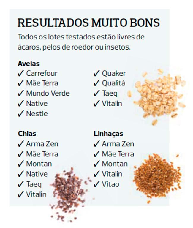 arrozprot - PROTESTE testou marcas de grãos integrais