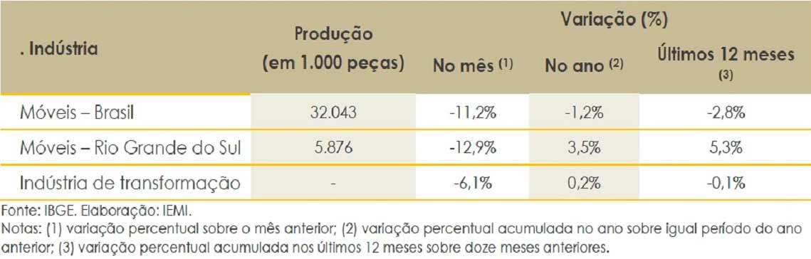 produção industrial de móveis - Produção de móveis no RS cresce 3,5% no primeiro semestre